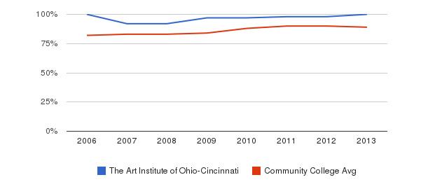The Art Institute of Ohio-Cincinnati % Students Receiving Some Financial Aid&nbsp(2006-2013)
