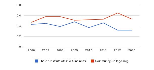 The Art Institute of Ohio-Cincinnati Diversity Score&nbsp(2006-2013)