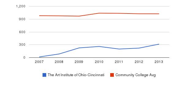 The Art Institute of Ohio-Cincinnati Part-Time Students&nbsp(2007-2013)