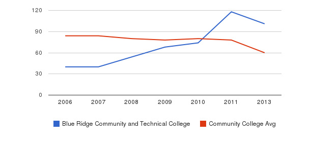 Blue Ridge Community and Technical College Total Faculty&nbsp(2006-2013)