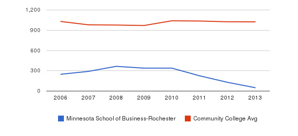 Minnesota School of Business-Rochester Part-Time Students&nbsp(2006-2013)