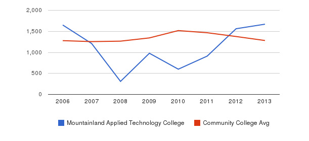 Mountainland Applied Technology College Total Enrollment&nbsp(2006-2013)