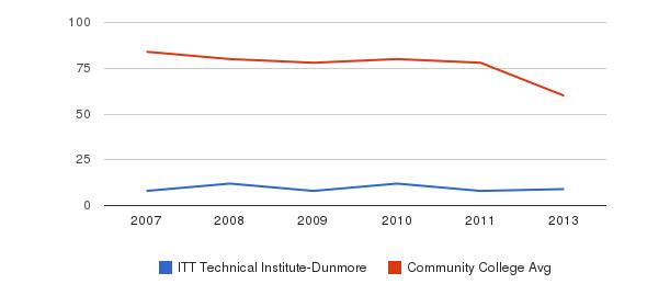 ITT Technical Institute-Dunmore Total Faculty&nbsp(2007-2013)