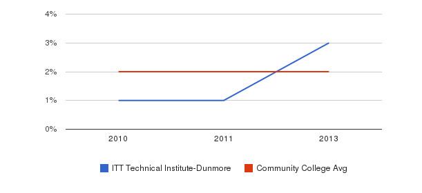 ITT Technical Institute-Dunmore More&nbsp(2010-2013)