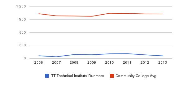 ITT Technical Institute-Dunmore Part-Time Students&nbsp(2006-2013)