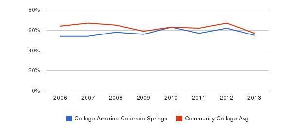 College America-Colorado Springs White&nbsp(2006-2013)