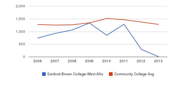Sanford-Brown College-West Allis Total Enrollment&nbsp(2006-2013)