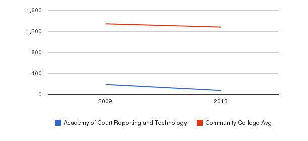 Academy of Court Reporting and Technology Total Enrollment&nbsp(2009-2013)