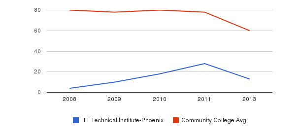 ITT Technical Institute-Phoenix Total Faculty&nbsp(2008-2013)