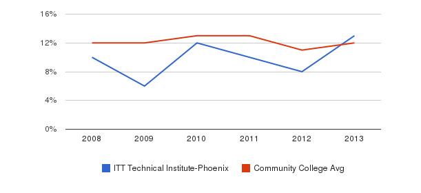 ITT Technical Institute-Phoenix Black&nbsp(2008-2013)