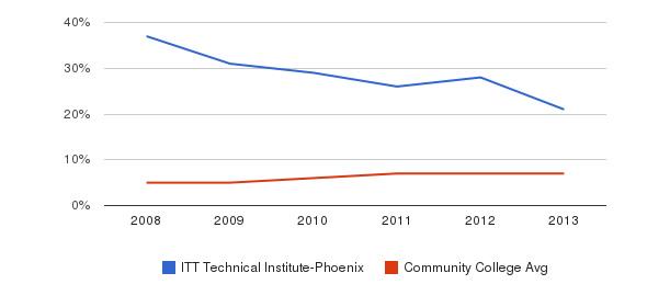 ITT Technical Institute-Phoenix Hispanic&nbsp(2008-2013)