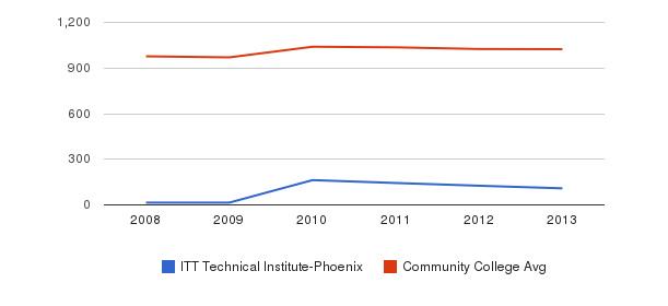 ITT Technical Institute-Phoenix Part-Time Students&nbsp(2008-2013)