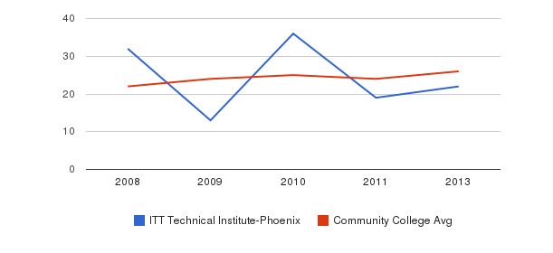 ITT Technical Institute-Phoenix student staff&nbsp(2008-2013)