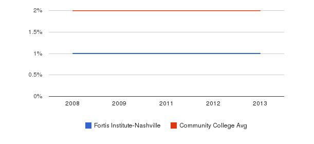 Fortis Institute-Nashville Asian&nbsp(2008-2013)