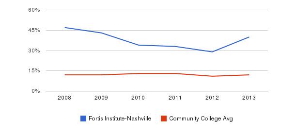 Fortis Institute-Nashville Black&nbsp(2008-2013)