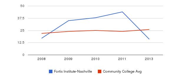Fortis Institute-Nashville student staff&nbsp(2008-2013)
