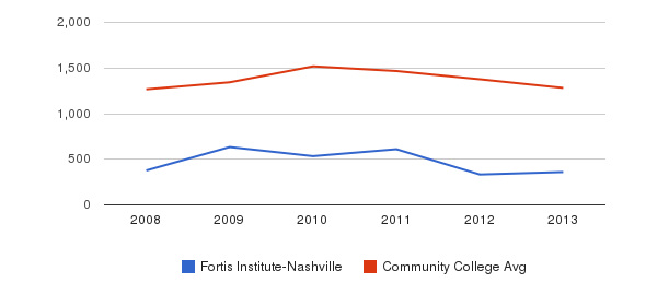 Fortis Institute-Nashville Total Enrollment&nbsp(2008-2013)