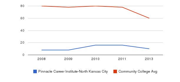 Pinnacle Career Institute-North Kansas City Total Faculty&nbsp(2008-2013)