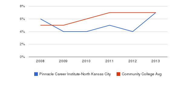 Pinnacle Career Institute-North Kansas City Hispanic&nbsp(2008-2013)