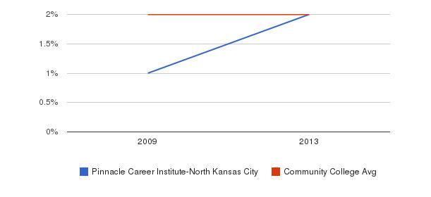Pinnacle Career Institute-North Kansas City More&nbsp(2009-2013)