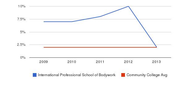 International Professional School of Bodywork Asian&nbsp(2009-2013)