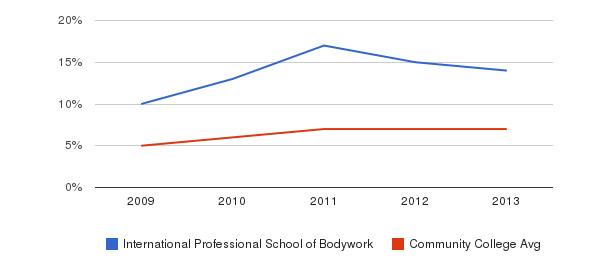 International Professional School of Bodywork Hispanic&nbsp(2009-2013)