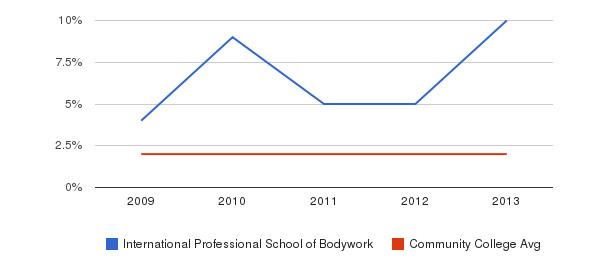 International Professional School of Bodywork More&nbsp(2009-2013)