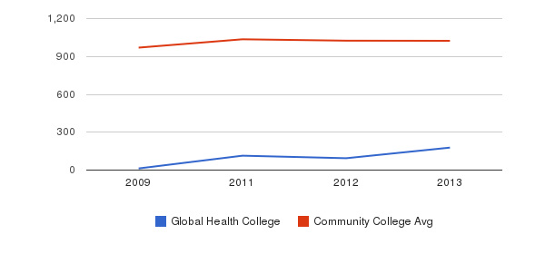 Global Health College Part-Time Students&nbsp(2009-2013)