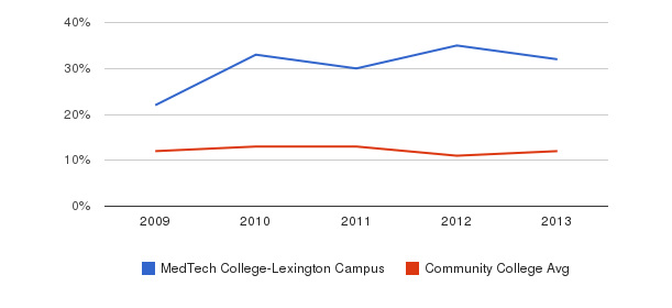 MedTech College-Lexington Campus Black&nbsp(2009-2013)