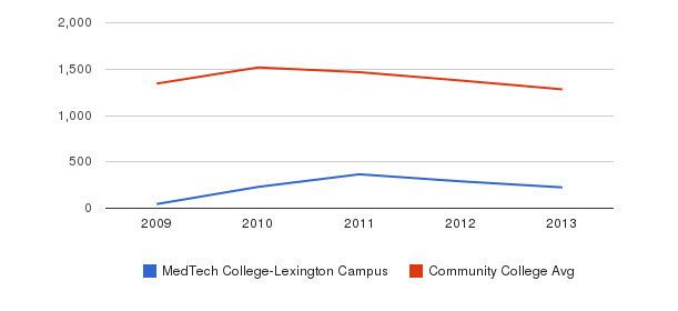MedTech College-Lexington Campus Total Enrollment&nbsp(2009-2013)