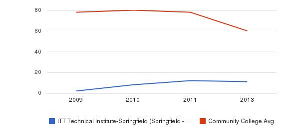 ITT Technical Institute-Springfield (Springfield - 65807) Total Faculty&nbsp(2009-2013)
