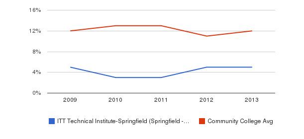 ITT Technical Institute-Springfield (Springfield - 65807) Black&nbsp(2009-2013)