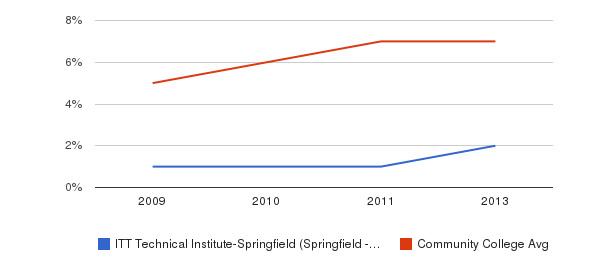 ITT Technical Institute-Springfield (Springfield - 65807) Hispanic&nbsp(2009-2013)