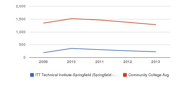 ITT Technical Institute-Springfield (Springfield - 65807) Total Enrollment&nbsp(2009-2013)