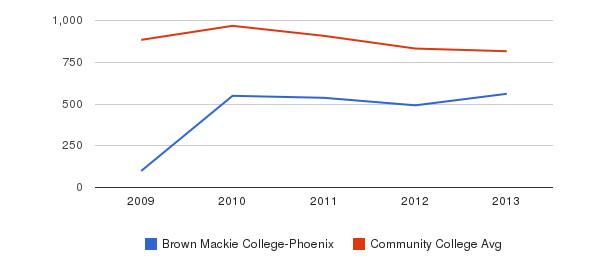 Brown Mackie College-Phoenix Full-Time Students&nbsp(2009-2013)