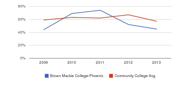 Brown Mackie College-Phoenix White&nbsp(2009-2013)