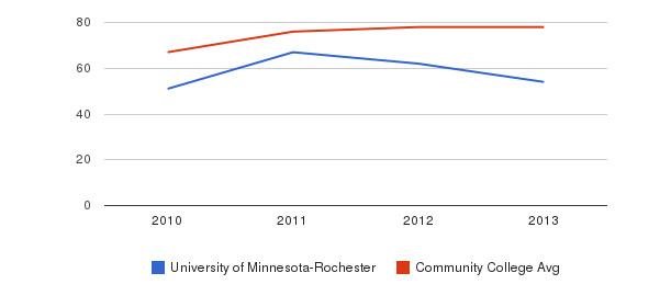University of Minnesota-Rochester Percent Admitted&nbsp(2010-2013)