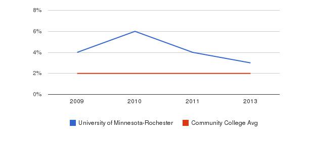 University of Minnesota-Rochester More&nbsp(2009-2013)
