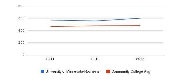 University of Minnesota-Rochester sat math&nbsp(2011-2013)
