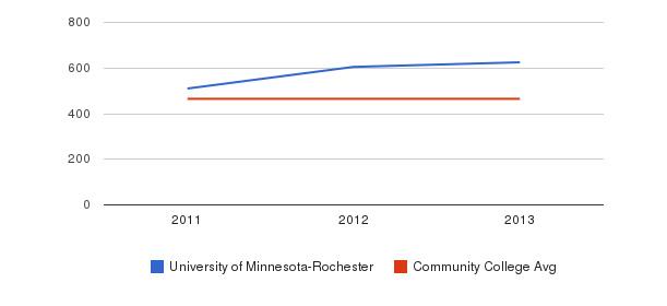 University of Minnesota-Rochester sat reading&nbsp(2011-2013)