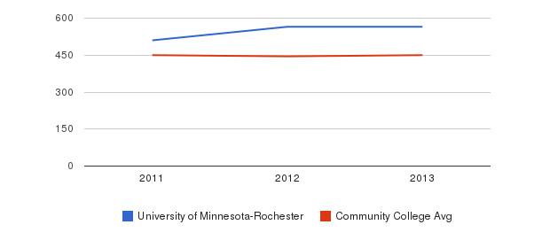 University of Minnesota-Rochester sat writing&nbsp(2011-2013)
