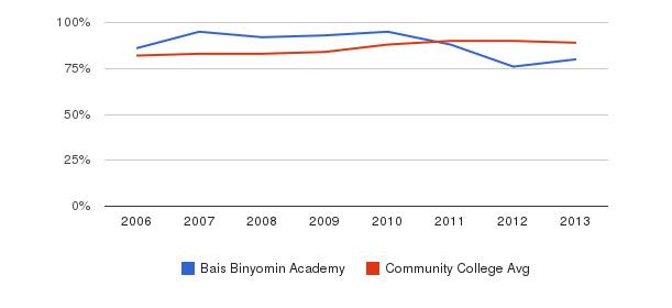 Bais Binyomin Academy % Students Receiving Some Financial Aid&nbsp(2006-2013)
