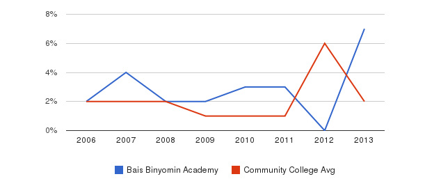 Bais Binyomin Academy non_resident&nbsp(2006-2013)