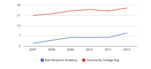 Bais Binyomin Academy student staff&nbsp(2007-2013)