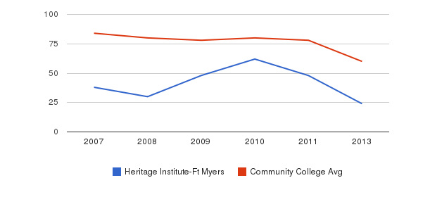 Heritage Institute-Ft Myers Total Faculty&nbsp(2007-2013)