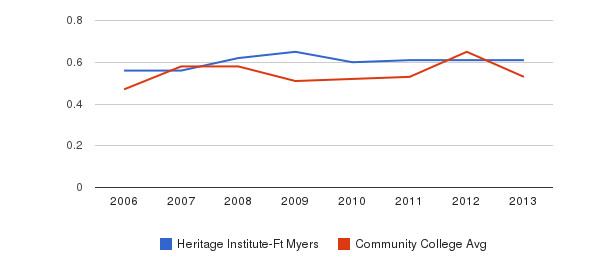 Heritage Institute-Ft Myers Diversity Score&nbsp(2006-2013)