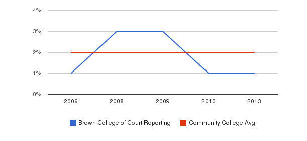 Brown College of Court Reporting Asian&nbsp(2006-2013)