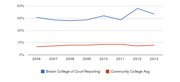 Brown College of Court Reporting Black&nbsp(2006-2013)