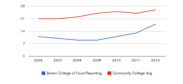 Brown College of Court Reporting student staff&nbsp(2006-2013)