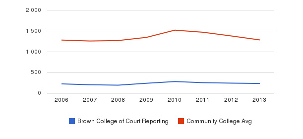 Brown College of Court Reporting Total Enrollment&nbsp(2006-2013)